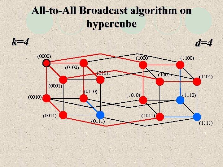 All-to-All Broadcast algorithm on hypercube k=4 d=4 (0000) (1100) (0101) (1001) (1101) (0001) (0110)