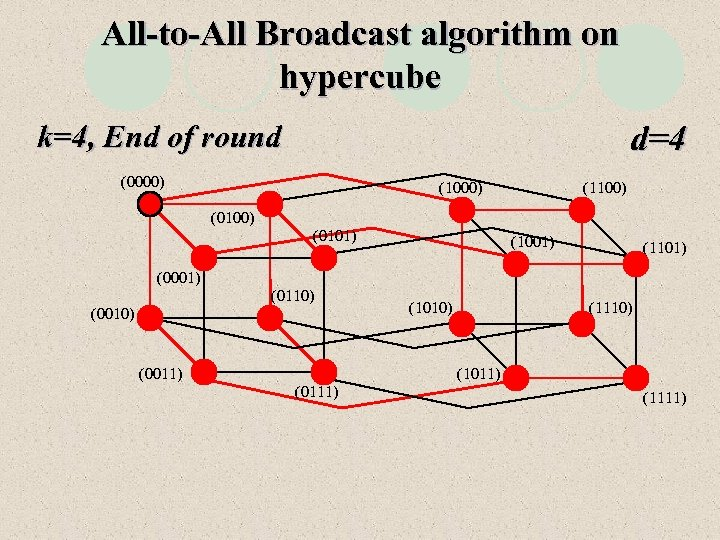 All-to-All Broadcast algorithm on hypercube d=4 k=4, End of round (0000) (1100) (0101) (1001)