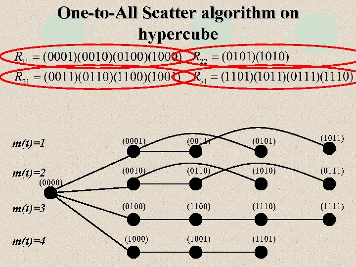 One-to-All Scatter algorithm on hypercube m(t)=1 (0001) (0011) (0101) (1011) m(t)=2 (0010) (0110) (1010)