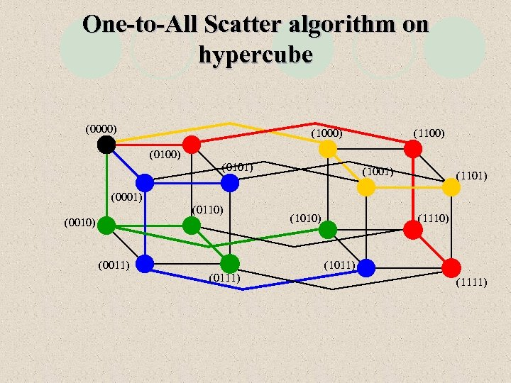 One-to-All Scatter algorithm on hypercube (0000) (1100) (0101) (1001) (1101) (0001) (0110) (0011) (1010)