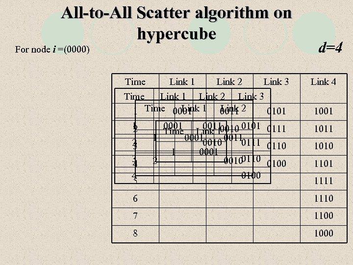 All-to-All Scatter algorithm on hypercube For node i =(0000) Time Link 1 Link 2