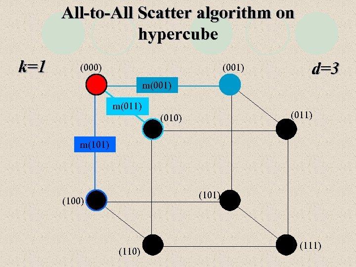 All-to-All Scatter algorithm on hypercube k=1 (000) (001) d=3 m(001) m(011) (010) m(101) (100)