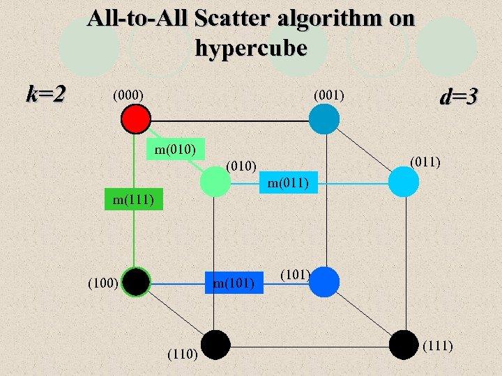 All-to-All Scatter algorithm on hypercube k=2 (000) (001) m(010) d=3 (011) (010) m(011) m(111)