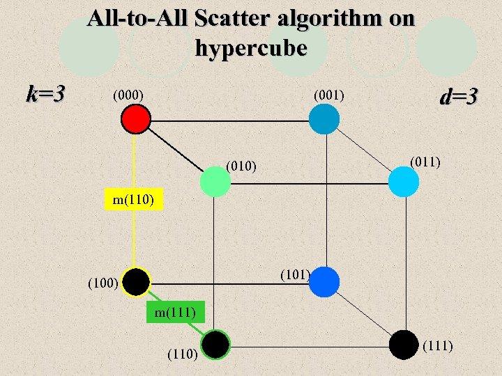 All-to-All Scatter algorithm on hypercube k=3 (000) (001) d=3 (011) (010) m(110) (101) (100)