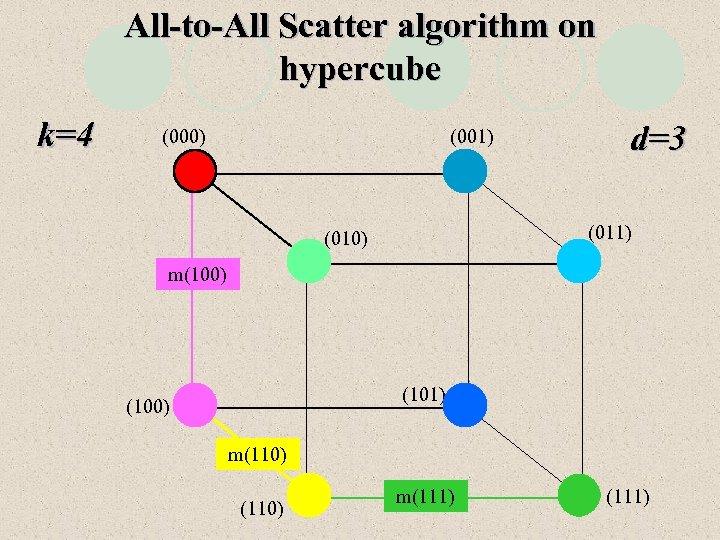 All-to-All Scatter algorithm on hypercube k=4 (000) (001) d=3 (011) (010) m(100) (101) (100)
