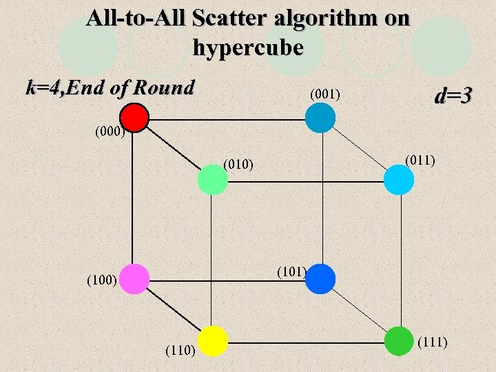 All-to-All Scatter algorithm on hypercube k=4, End of Round (001) d=3 (000) (011) (010)