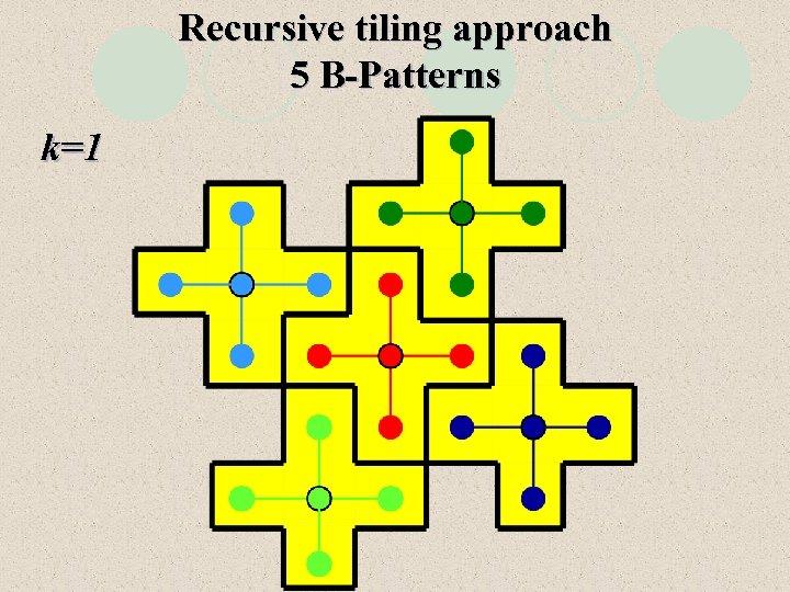 Recursive tiling approach 5 B-Patterns k=1