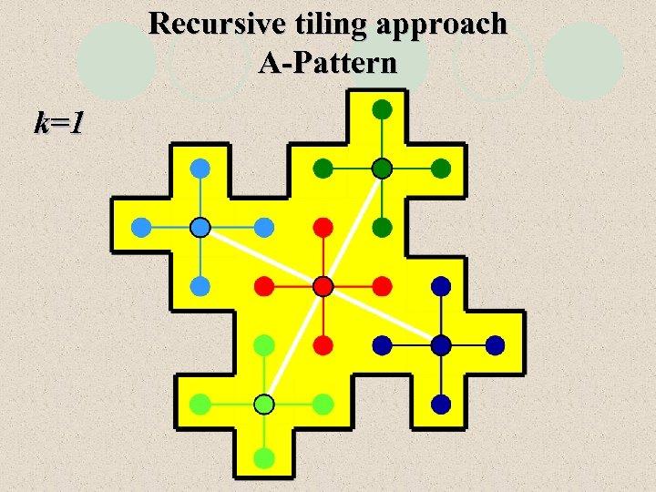 Recursive tiling approach A-Pattern k=1