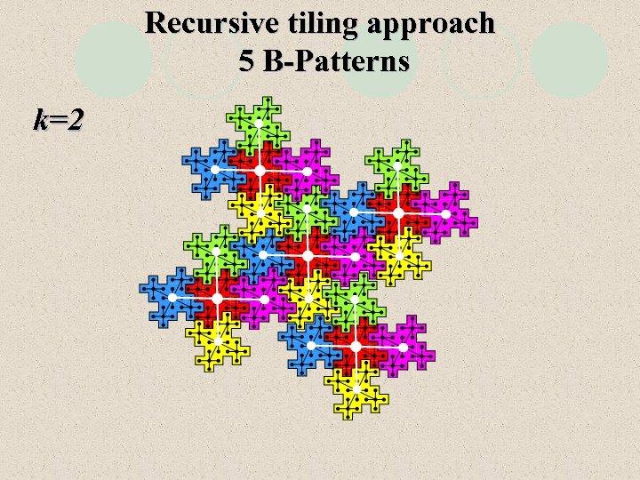 Recursive tiling approach 5 B-Patterns k=2