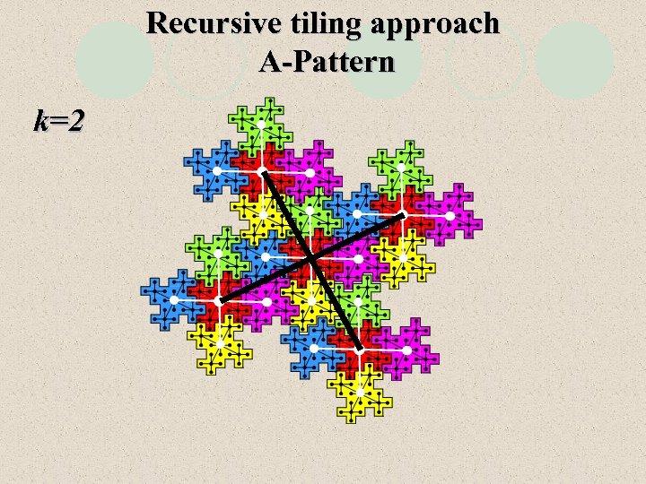 Recursive tiling approach A-Pattern k=2
