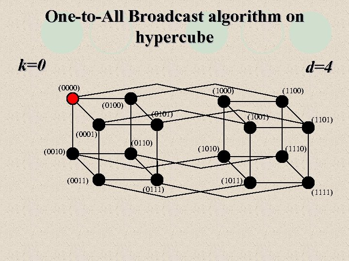 One-to-All Broadcast algorithm on hypercube k=0 d=4 (0000) (1100) (0101) (1001) (1101) (0001) (0110)