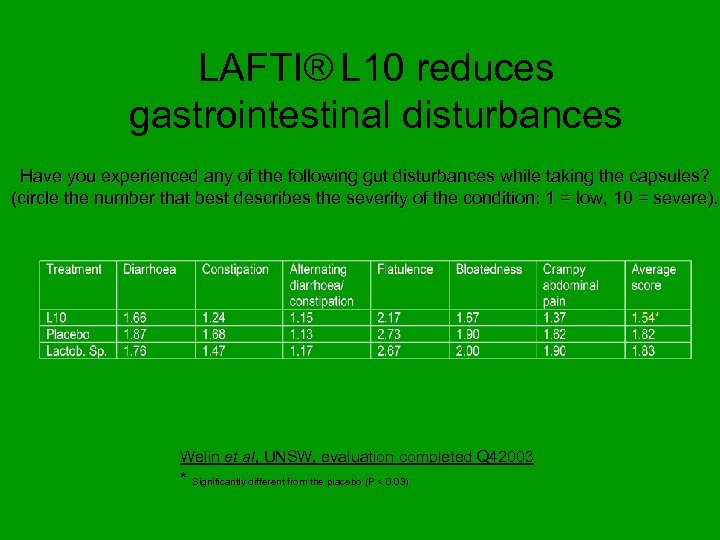 LAFTI® L 10 reduces gastrointestinal disturbances Have you experienced any of the following gut