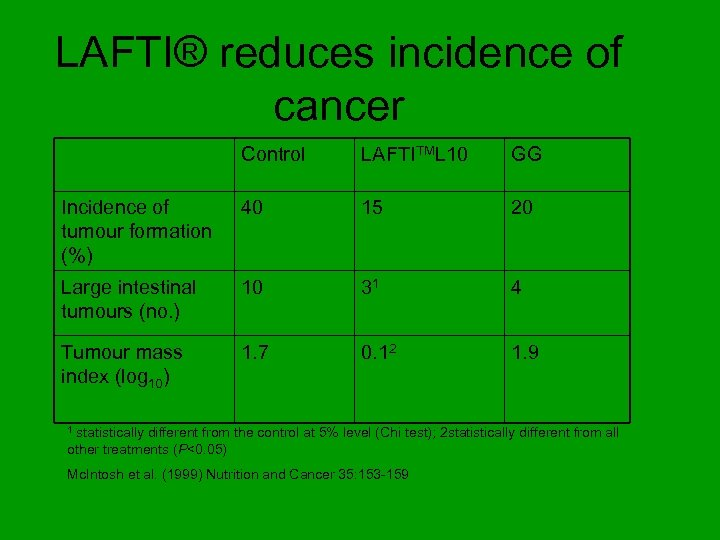 LAFTI® reduces incidence of cancer Control LAFTITML 10 GG Incidence of tumour formation (%)