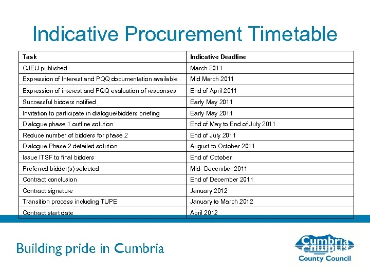 Indicative Procurement Timetable Task Indicative Deadline OJEU published March 2011 Expression of Interest and