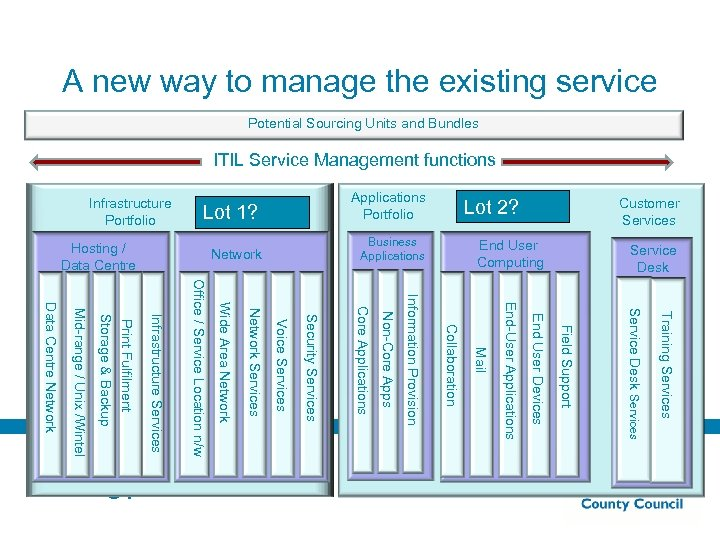 A new way to manage the existing service Potential Sourcing Units and Bundles ITIL