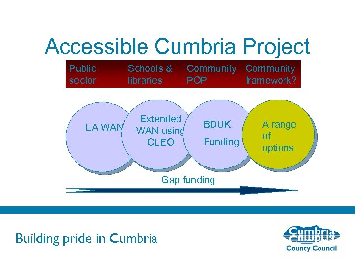 Accessible Cumbria Project Public sector LA WAN Schools & libraries Extended WAN using CLEO