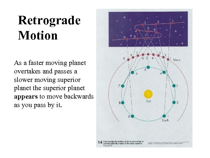 Retrograde Motion As a faster moving planet overtakes and passes a slower moving superior