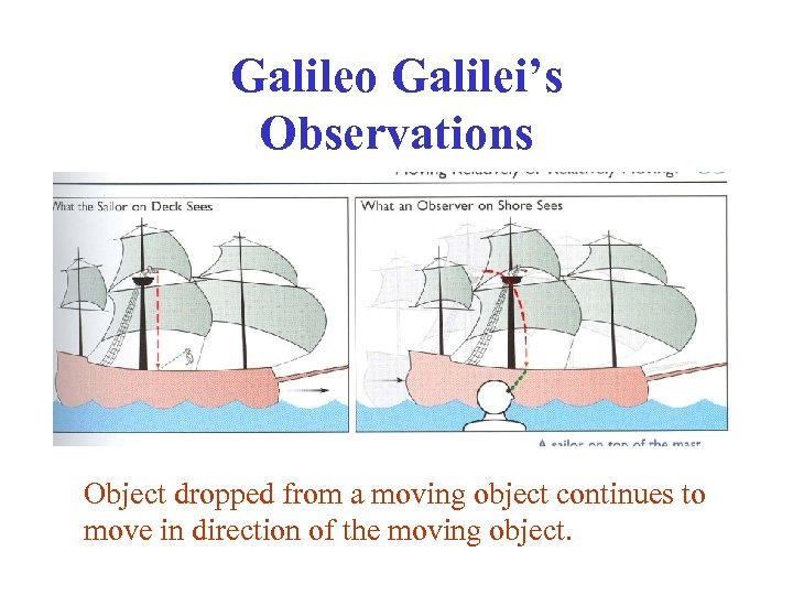 Galileo Galilei's Observations Object dropped from a moving object continues to move in direction