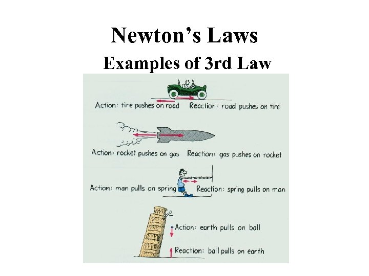 Newton's Laws Examples of 3 rd Law