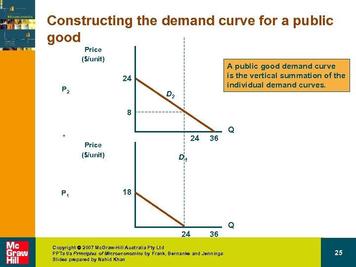 Constructing the demand curve for a public good Price ($/unit) A public good demand