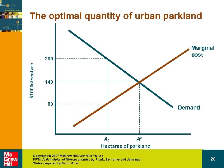 The optimal quantity of urban parkland Marginal cost $1000 s/hectare 200 140 80 Demand