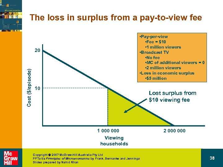 The loss in surplus from a pay-to-view fee • Pay-per-view • Fee = $10