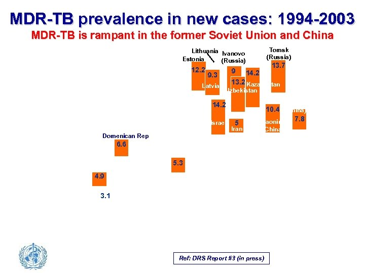 MDR-TB prevalence in new cases: 1994 -2003 MDR-TB is rampant in the former Soviet