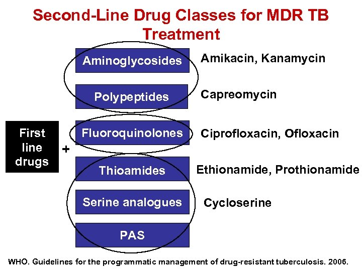 Second-Line Drug Classes for MDR TB Treatment Aminoglycosides Polypeptides First line drugs Fluoroquinolones Amikacin,