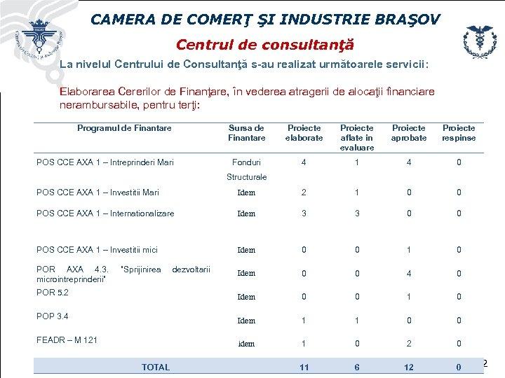 CAMERA DE COMERŢ ŞI INDUSTRIE BRAŞOV Centrul de consultanţă La nivelul Centrului de Consultanţă