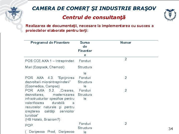 CAMERA DE COMERŢ ŞI INDUSTRIE BRAŞOV Centrul de consultanţă Realizarea de documentaţii, necesare la