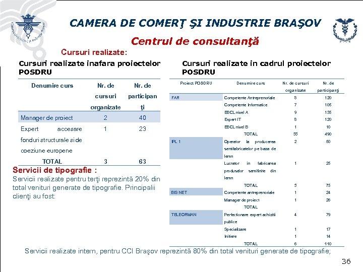 CAMERA DE COMERŢ ŞI INDUSTRIE BRAŞOV Centrul de consultanţă Cursuri realizate: Cursuri realizate inafara
