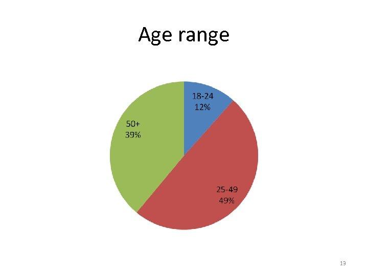 Age range 13