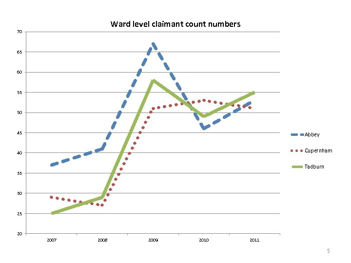 Ward level claimant count numbers 70 65 60 55 50 45 Abbey 40 Cupernham