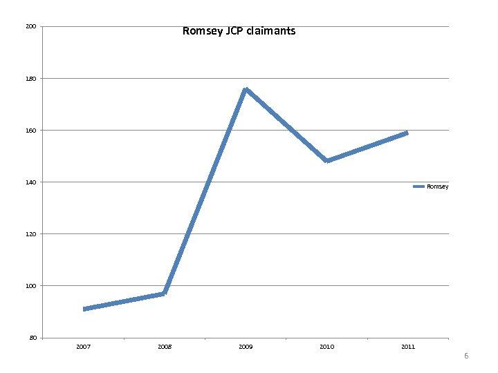200 Romsey JCP claimants 180 160 140 Romsey 120 100 80 2007 2008 2009