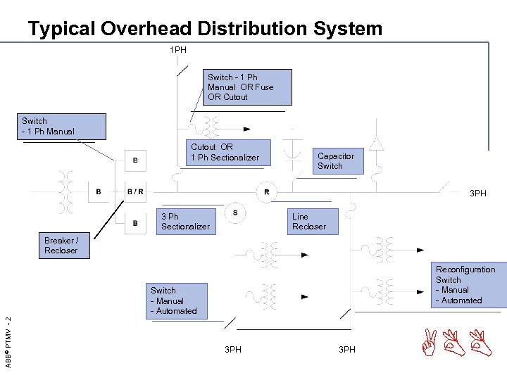 Typical Overhead Distribution System 1 PH Switch - 1 Ph Manual OR Fuse OR