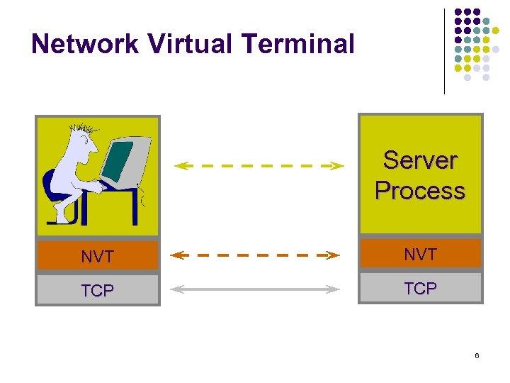 Network Virtual Terminal Server Process NVT TCP 6