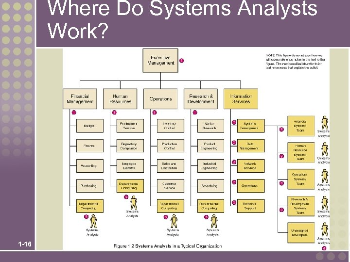 Where Do Systems Analysts Work? 1 -16