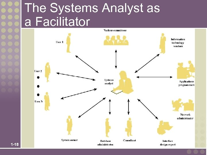 The Systems Analyst as a Facilitator 1 -18