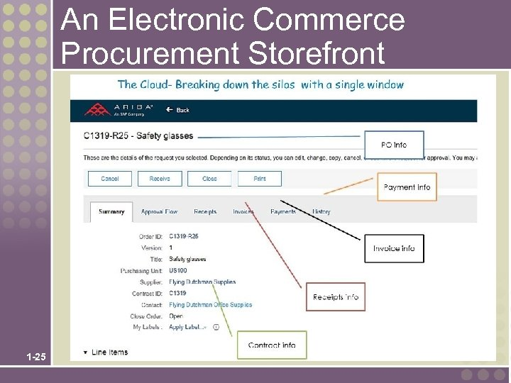 An Electronic Commerce Procurement Storefront 1 -25