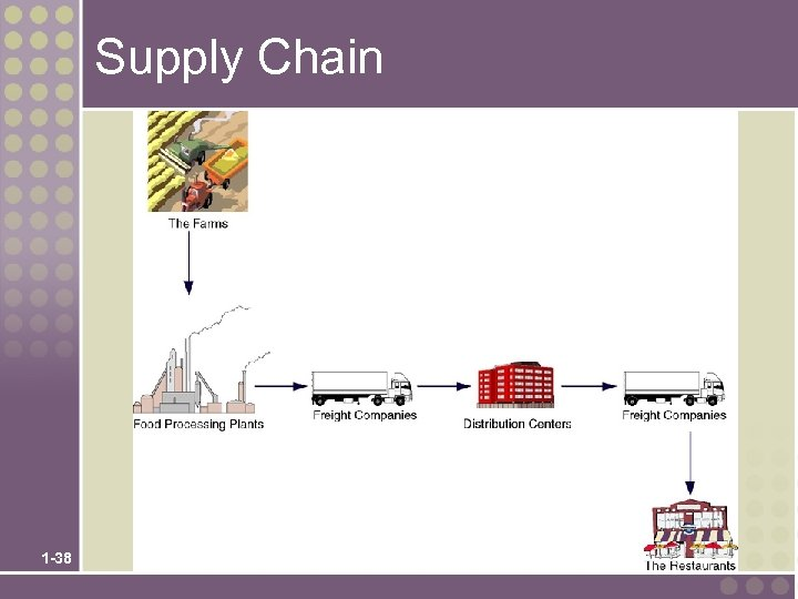 Supply Chain 1 -38