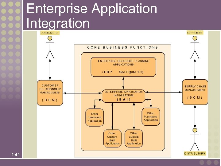 Enterprise Application Integration 1 -41