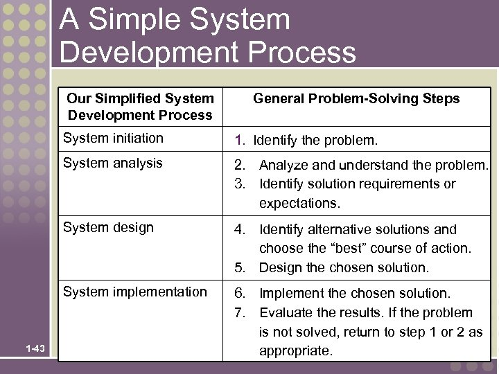 A Simple System Development Process Our Simplified System Development Process General Problem-Solving Steps System