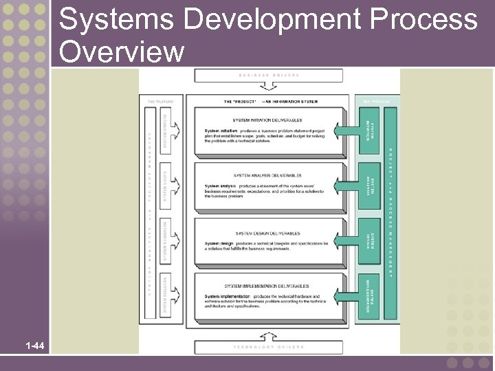 Systems Development Process Overview 1 -44