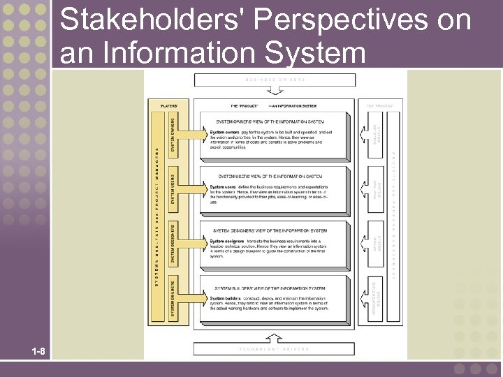 Stakeholders' Perspectives on an Information System 1 -8