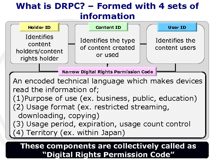 What is DRPC? – Formed with 4 sets of information Holder ID Content ID