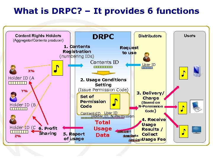 What is DRPC? – It provides 6 functions DRPC Content Rights Holders (Aggregator/Contents producer)