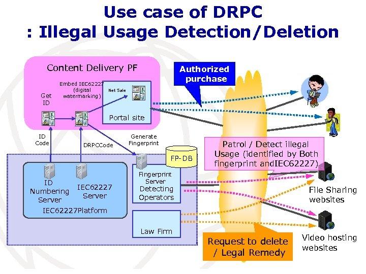 Use case of DRPC : Illegal Usage Detection/Deletion Content Delivery PF Get ID Embed