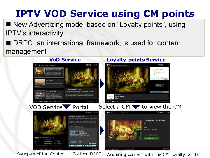 "IPTV VOD Service using CM points n New Advertizing model based on ""Loyalty points"","