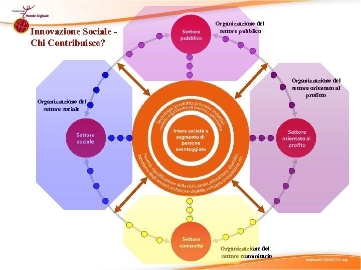 Innovazione Sociale Chi Contribuisce? Organizzazione del settore pubblico Organizzazione del settore orientato al profitto