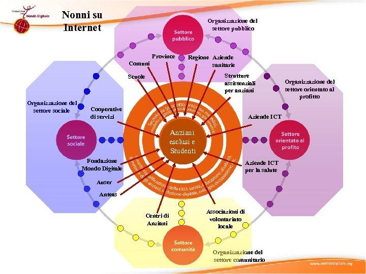 Nonni su Internet Organizzazione del settore pubblico Province Comuni Regione Aziende sanitarie Strutture assistenziali